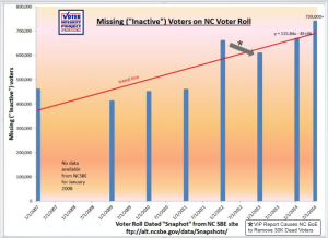 Missing voter graph