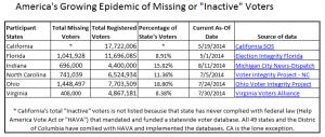 Missing voter states